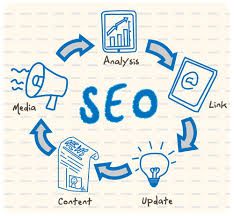 SEO COMPANY SAN JOSE: HOW TO GET YOUR CONTENT READ BY TARGETED USERS? USE THESE MARKETING TACTICS