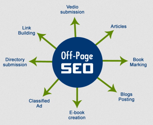off-page SEO company